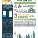 North East Zone Coverage Brief