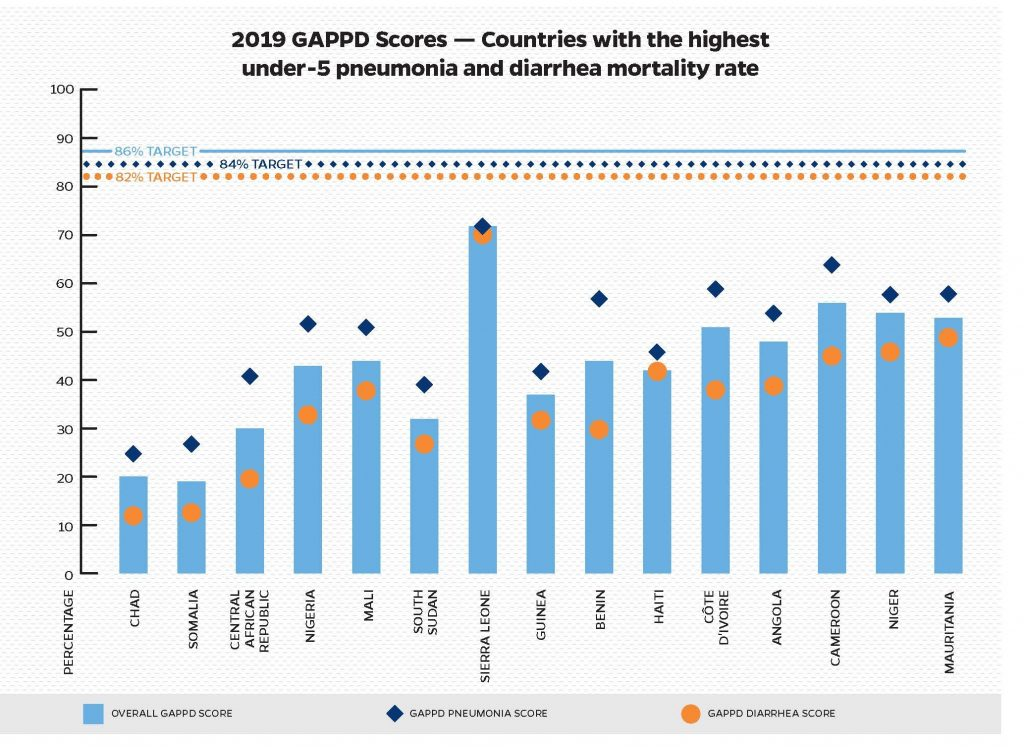 2019 GAPPD Scores — Countries with the highest number of under-5 pneumonia and diarrhea deaths