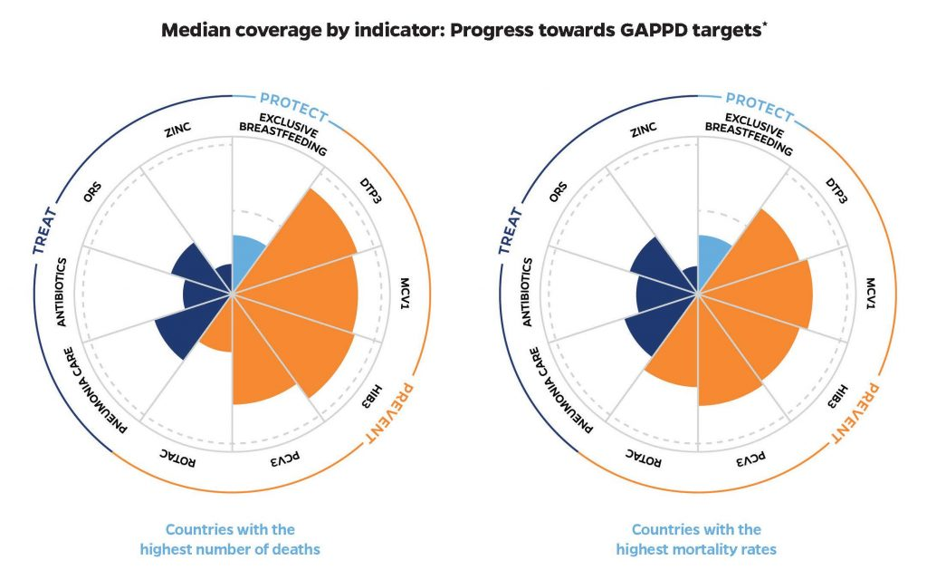 Median coverage by indicator: Progress towards GAPPD targets
