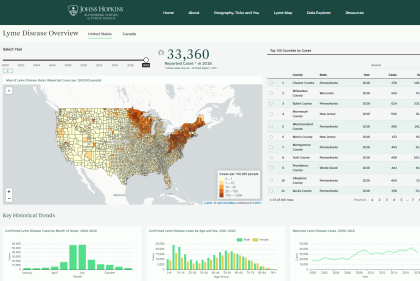 Screenshot of Lyme Dashboard