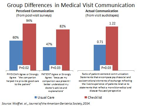Group Differences in Medical Visit Communication Graph