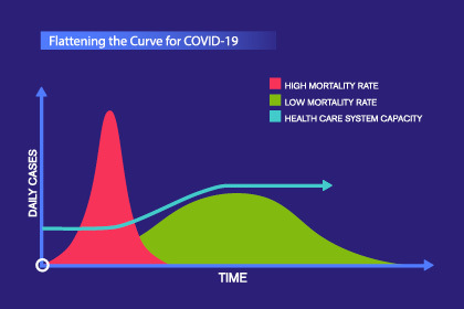 Flattening the Curve for COVIX-19