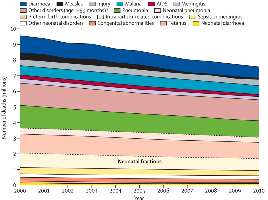 Global Trends Child Mortality