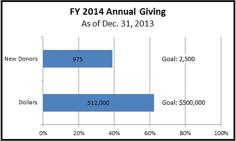 2014 Annual Giving chart