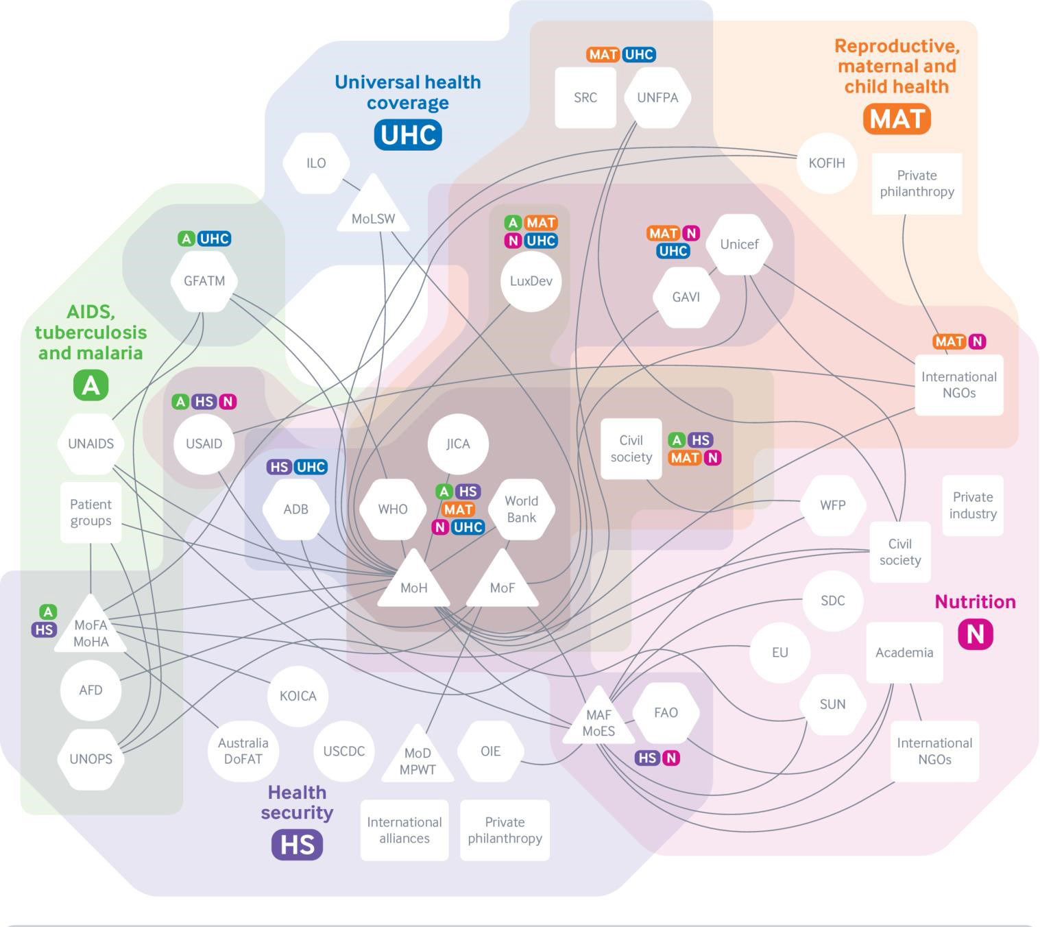A complex web of global health development aid