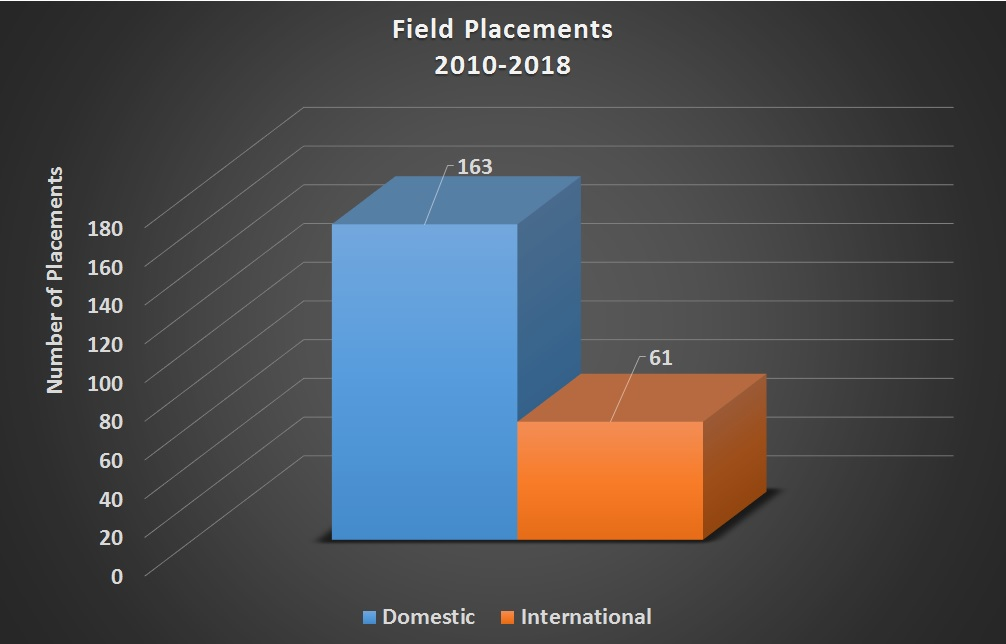 PFRH MSPH Field Placements 2010-2018