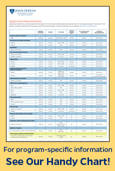 Application Requirement Chart