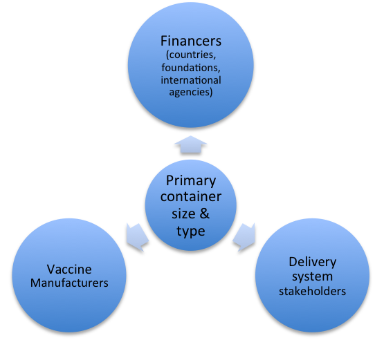 Stakeholders Impacted by Vaccine Vial Size