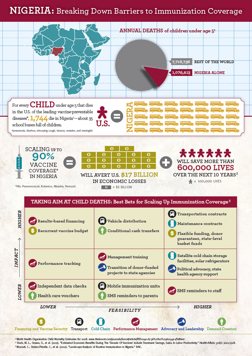 Nigeria - Breaking Down Barriers to Immunization Coverage (Infographic)