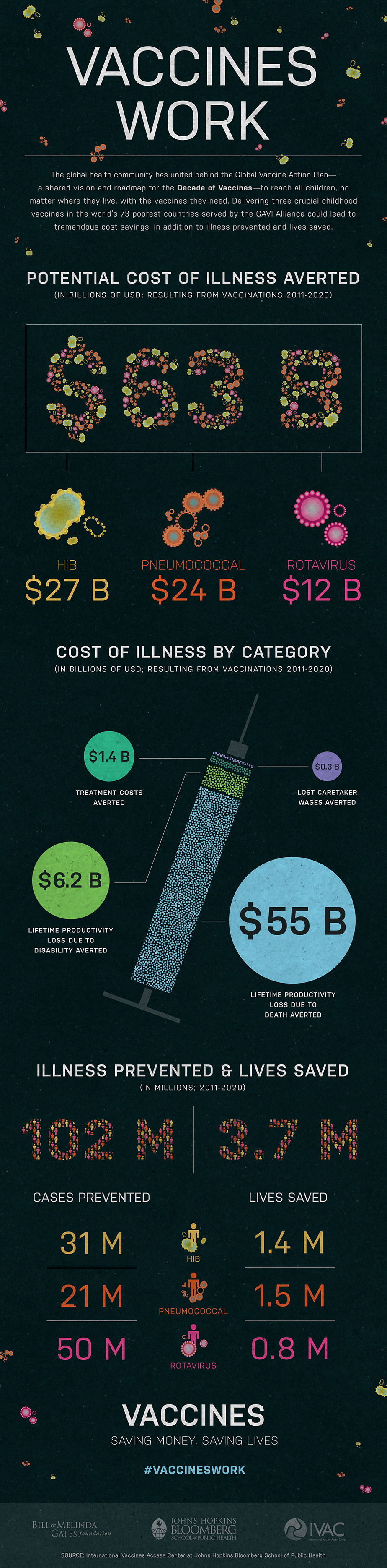 Cost Effectiveness Of Vaccines Infographic Ivac