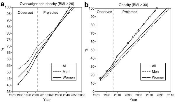 US Obesity trends