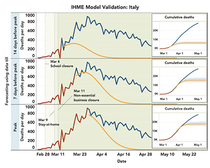 IHME Model Validation: Italy