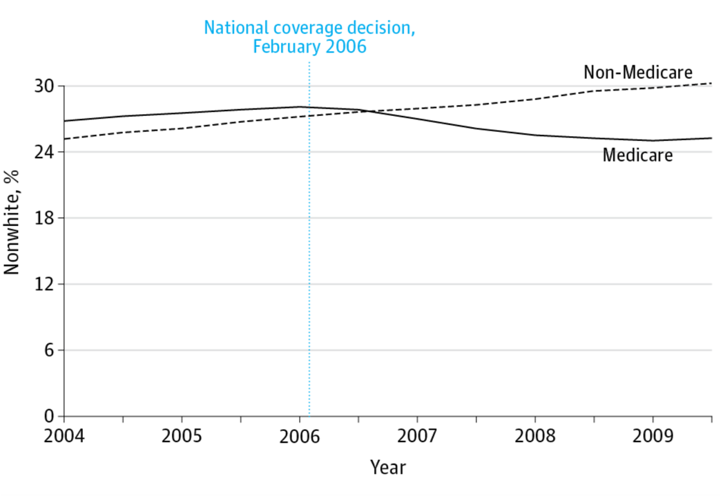 National Coverage Decision on Bariatric Surgery