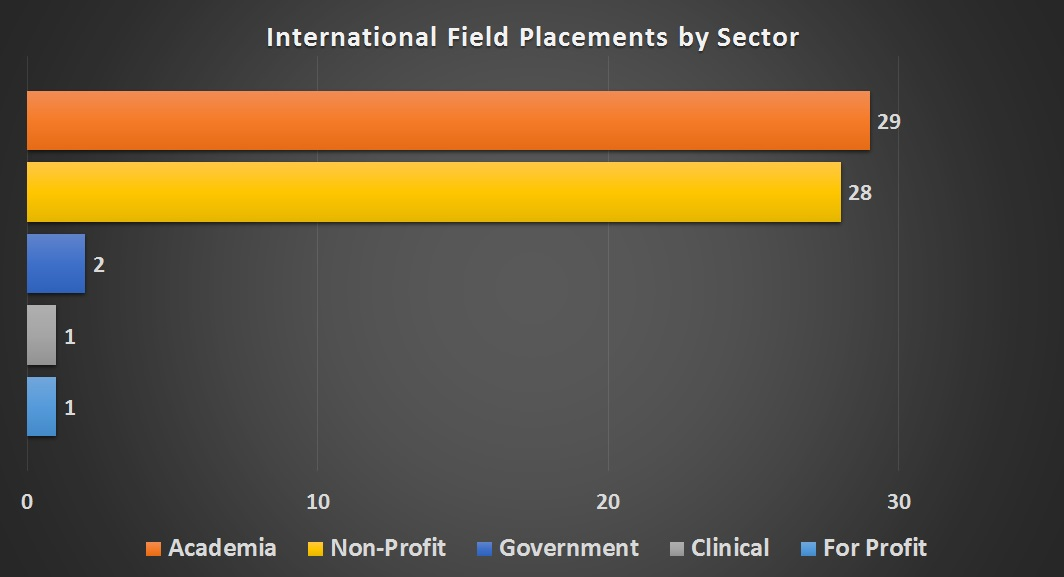 MSPH International Field Placements by Sector