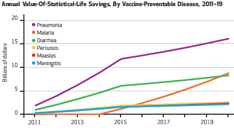 Decade of Vaccines: Cost-effectivness of Vaccines: Value of Statistical Life