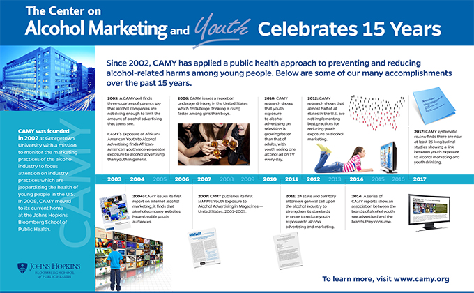 CAMY 15 year anniversary timeline