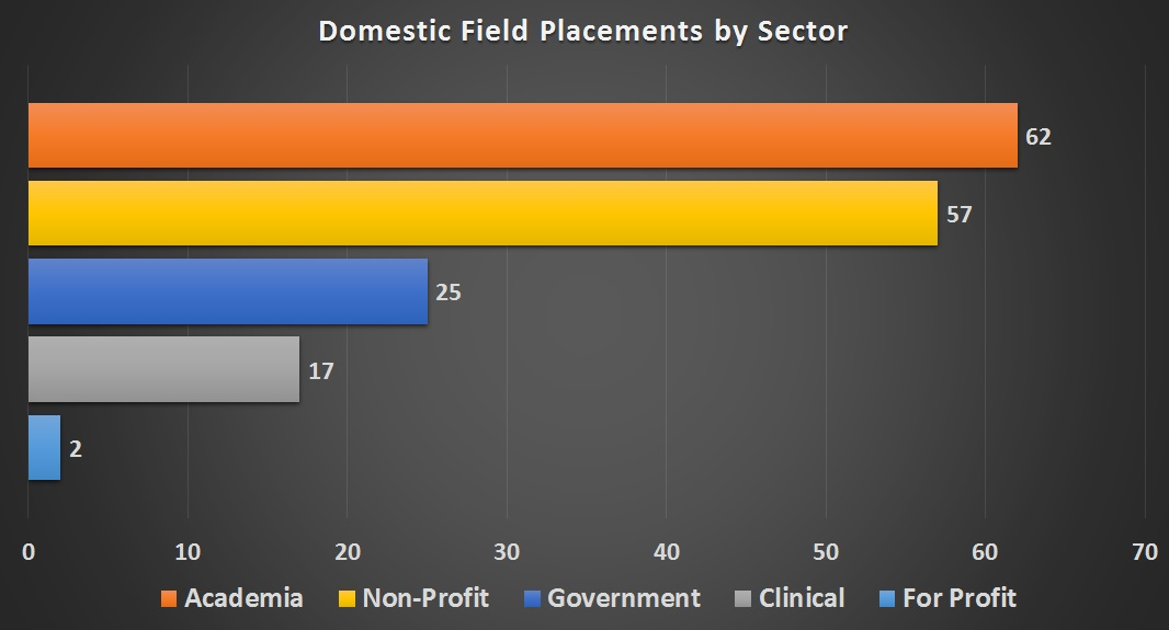 MSPH Domestic Field Placements by Sector
