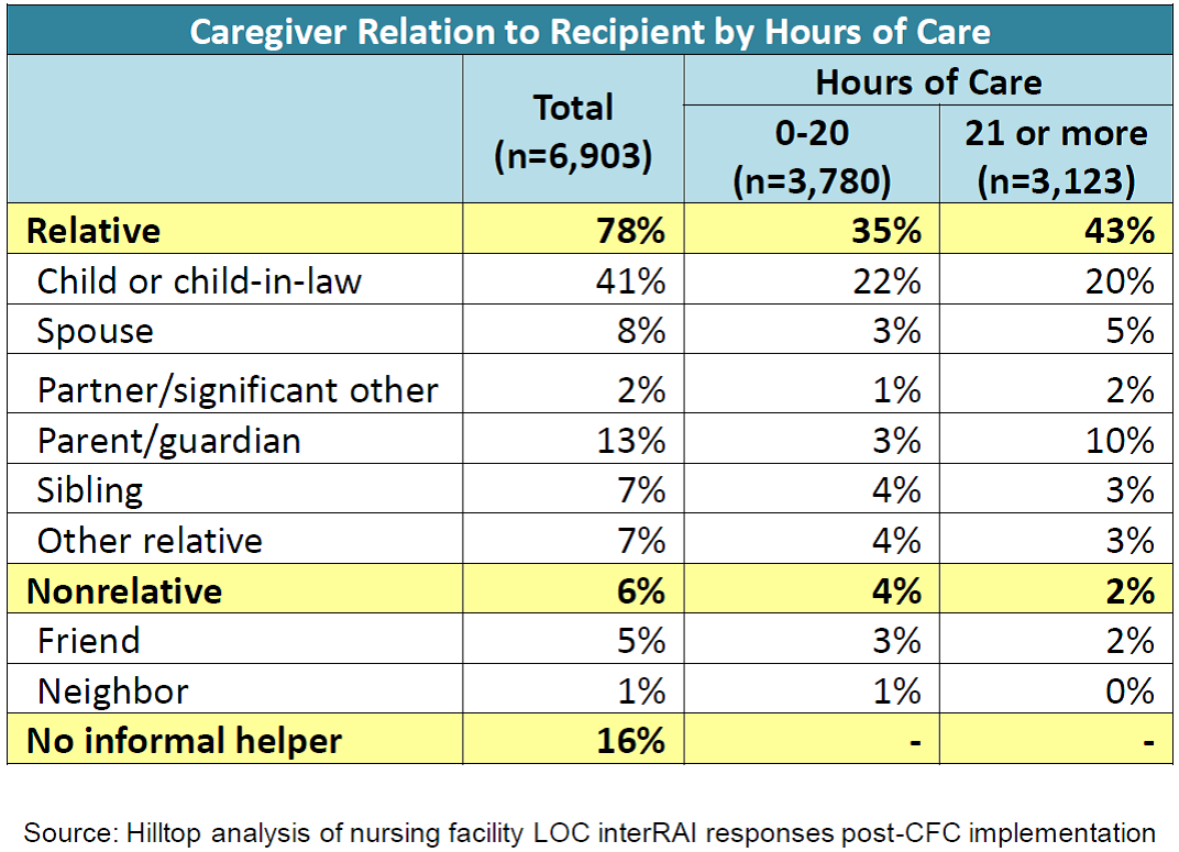 caregiver relationship
