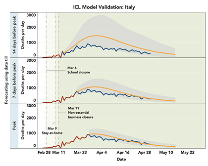 ICL Model Validation: Italy