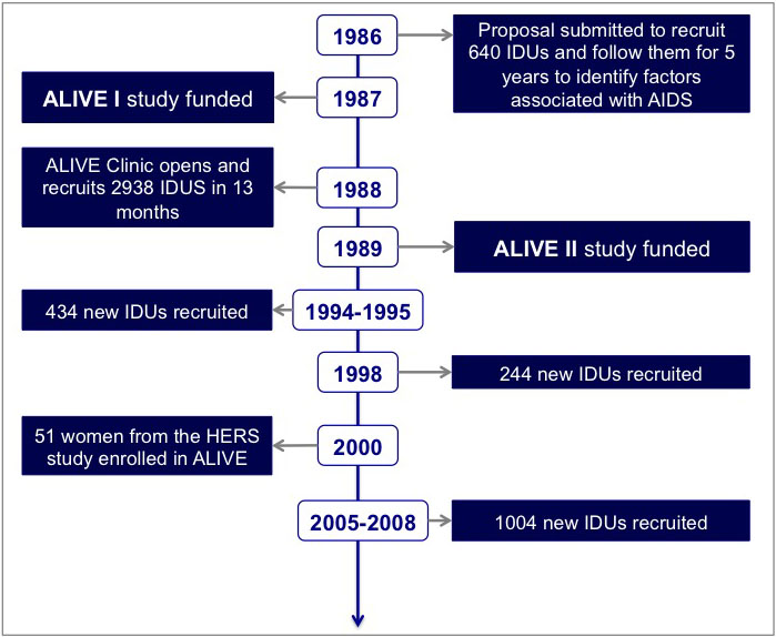 ALIVE study funding and recruitment timeline 1986-present