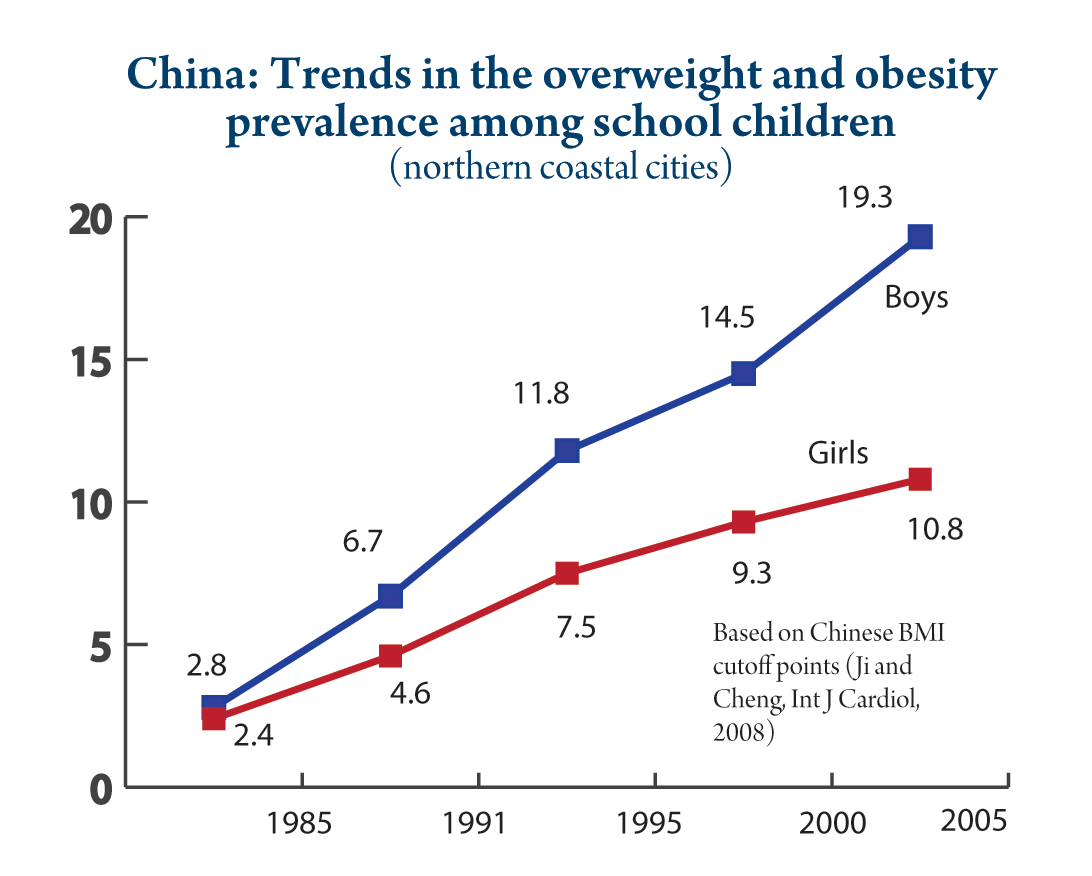 Trends in adiposity in China